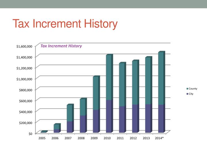 Tax Increment History