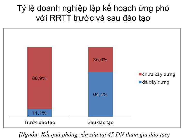 Tỷ lệ doanh nghiệp lập kế hoạch ứng phó với RRTT trước và sau đào tạo