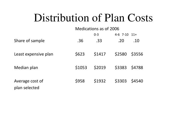 Distribution of Plan Costs