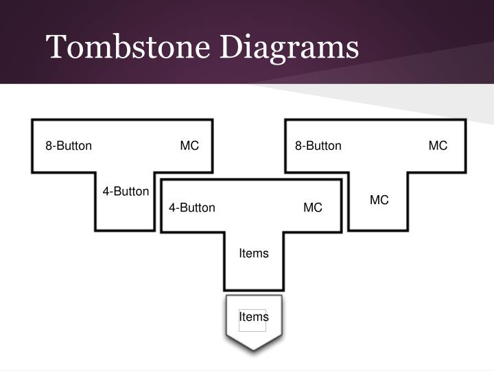 Tombstone Diagrams