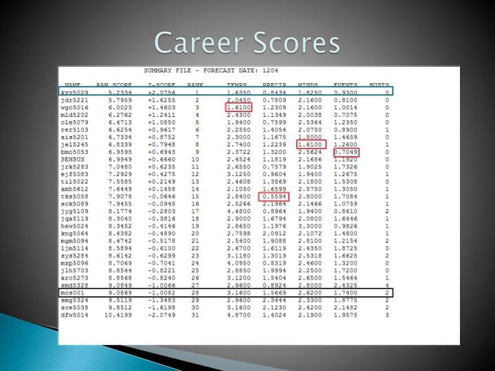 Career Scores