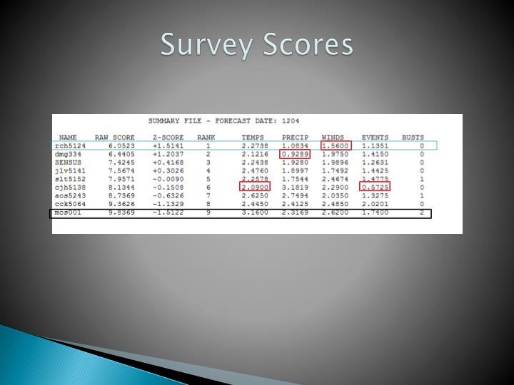 Survey Scores