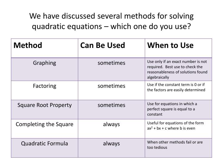 earliest methods used to solve quadratic equation When solving a quadratic equation, follow these steps (in this order) to decide on a method: try first to solve the equation by factoring be sure that your equation is in standard form (ax 2 +bx+c=0) before you start your factoring attempt.