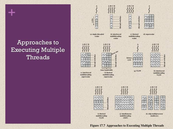 Approaches to Executing Multiple Threads