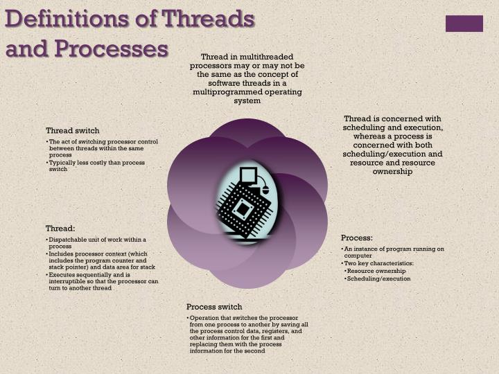 Definitions of Threads