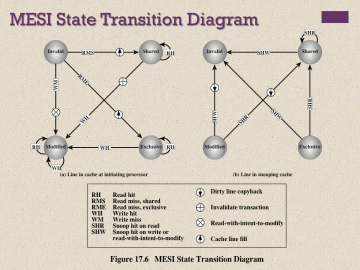 MESI State Transition Diagram