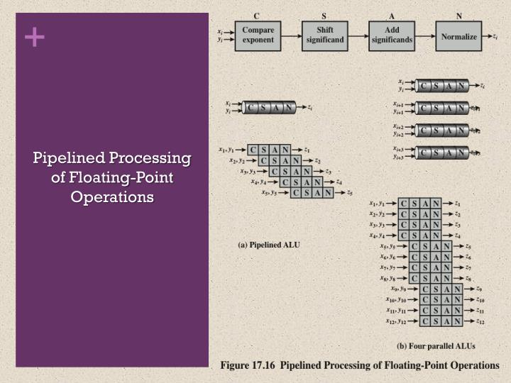 Pipelined Processing of Floating-Point Operations