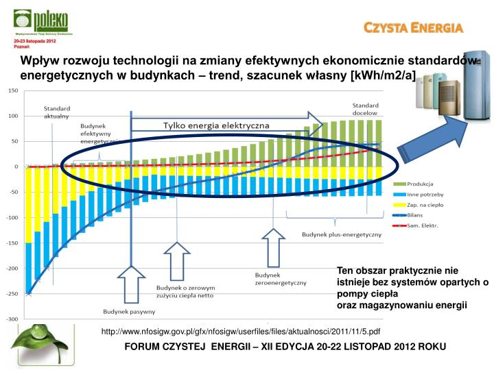 Wpływ rozwoju technologii na zmiany efektywnych ekonomicznie standardów