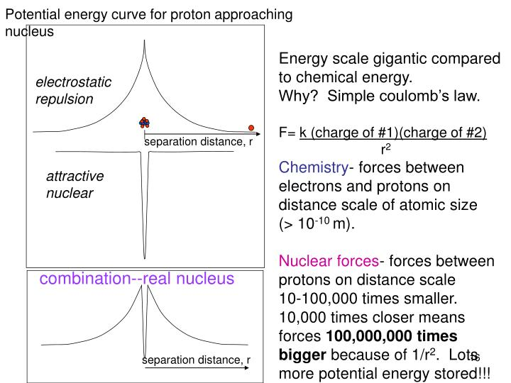 Potential energy curve for proton approaching nucleus