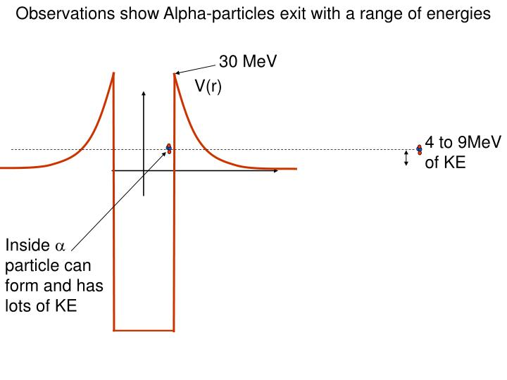 Observations show Alpha-particles exit with a range of energies