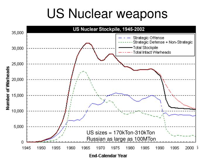 US Nuclear weapons