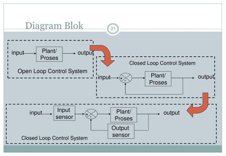 Ppt dasar sistem kontrol powerpoint presentation id1854196 suatupernyataangrafisuntukmenggambarkansistempengaturan diagram blok plant ccuart Choice Image