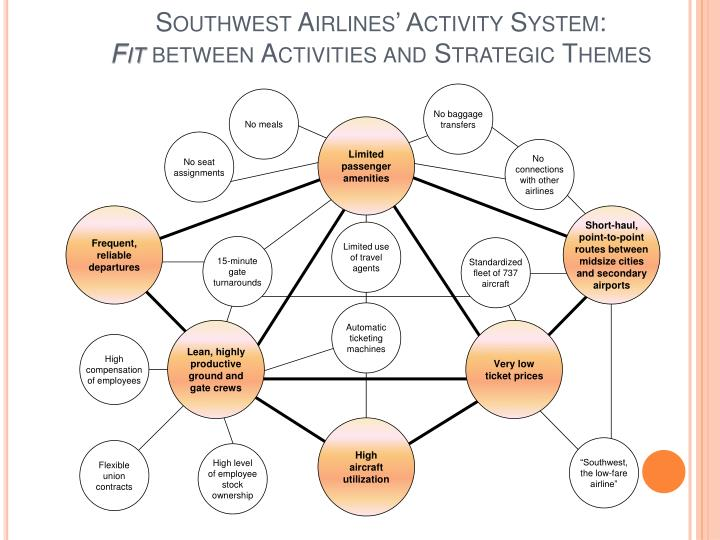 southwest airlines functional level strategies Southwest airlines the airline industry has typically been an industry where profits are hard to come by without charging high ticket prices southwest airlines challenged this concept by marketing itself as a cost leader southwest attempts to offer the lowest prices possible by being more efficient than traditional airlines.