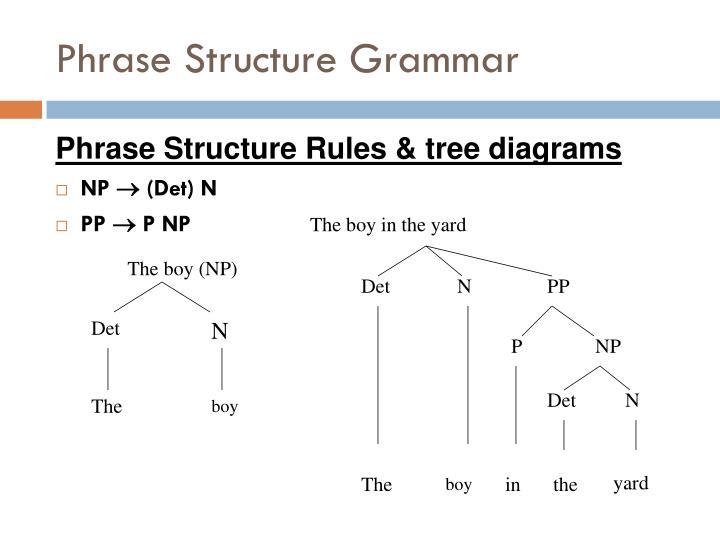 Ppt Historical Linguistics 2 Noam Chomsky Powerpoint