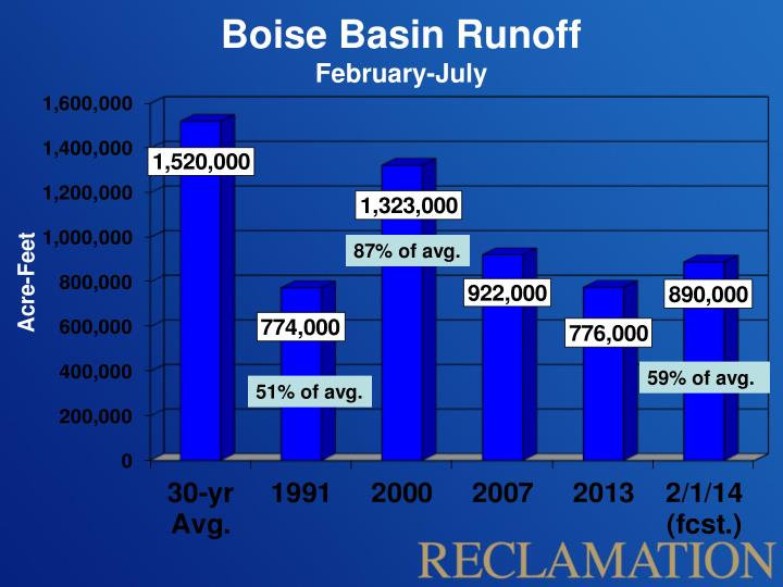 Boise Basin Runoff