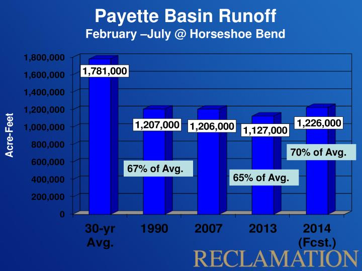 Payette Basin Runoff