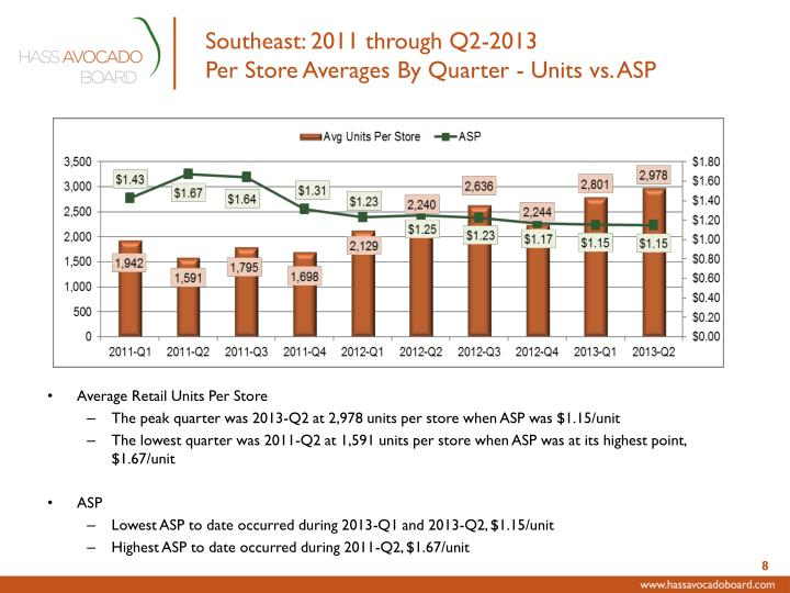 Southeast: 2011 through Q2-2013