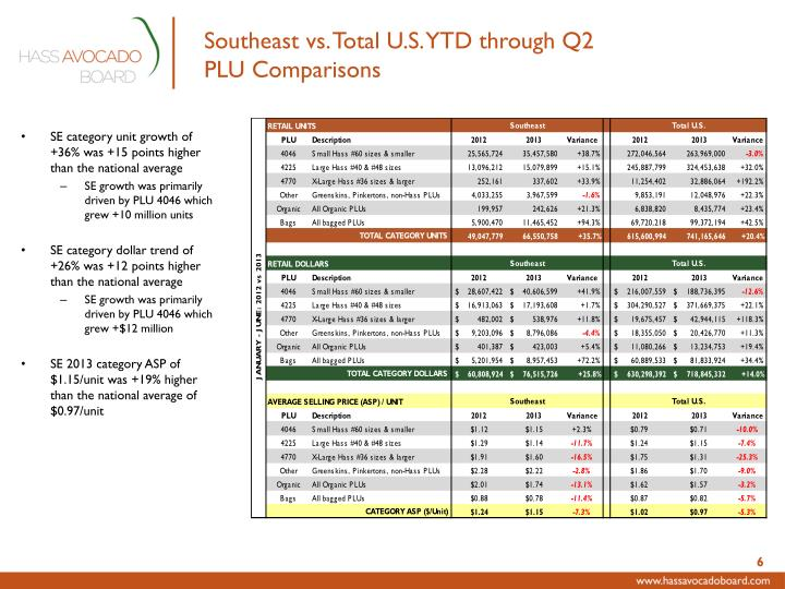 Southeast vs. Total U.S. YTD through Q2