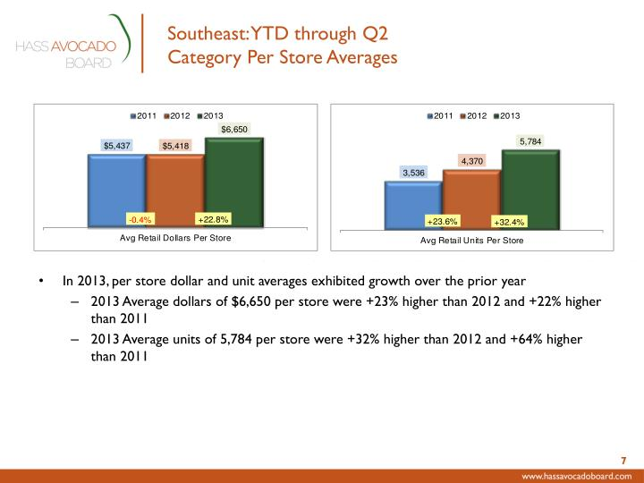 Southeast: YTD through Q2