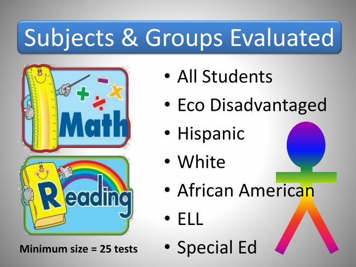 Subjects & Groups Evaluated