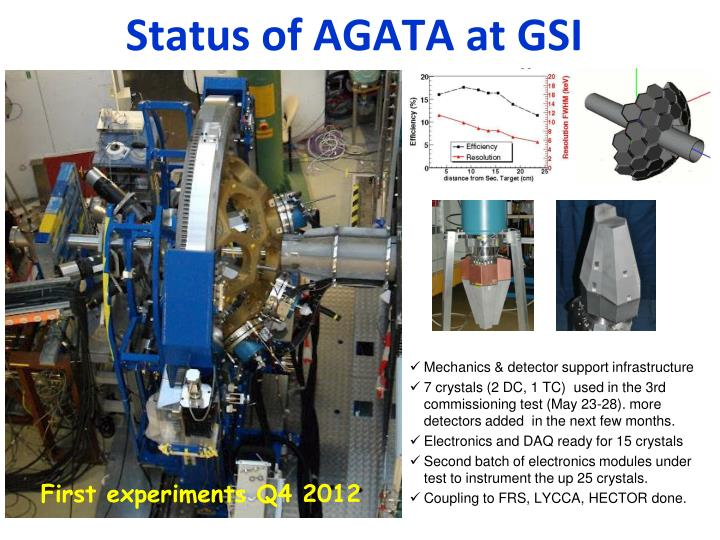 Status of AGATA at GSI
