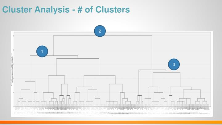 Cluster Analysis - # of Clusters