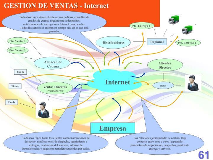 GESTION DE VENTAS - Internet