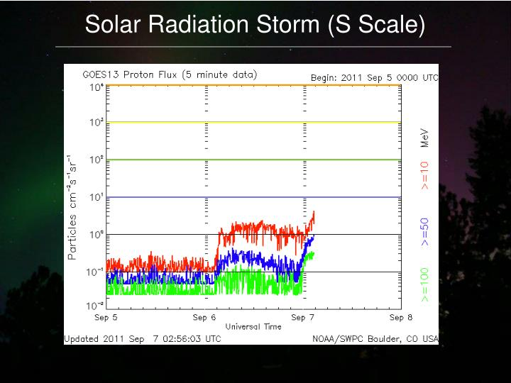 Solar Radiation Storm (S Scale)