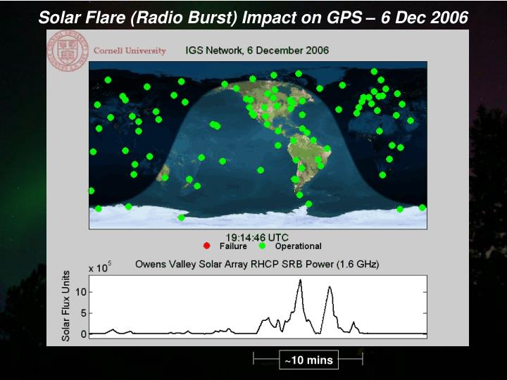 Solar Flare (Radio Burst) Impact on GPS – 6 Dec 2006