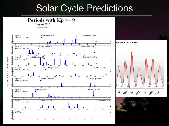 Solar Cycle Predictions