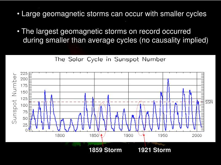 Large geomagnetic storms can occur with smaller cycles