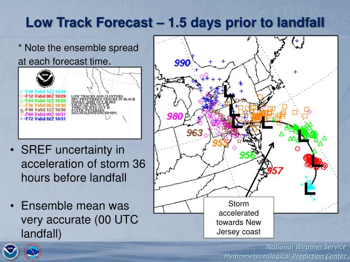 Low Track Forecast – 1.5 days prior to landfall
