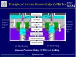 principles of viscous pressure bulge vpb test