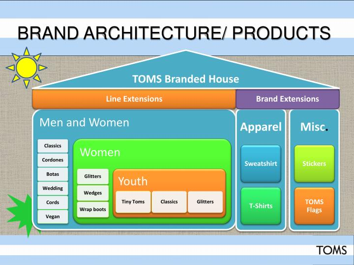 Brand Architecture/ Products