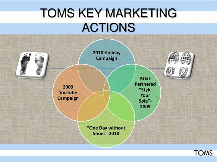 Toms Key Marketing actions