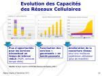 evolution des capacit s des r seaux cellulaires