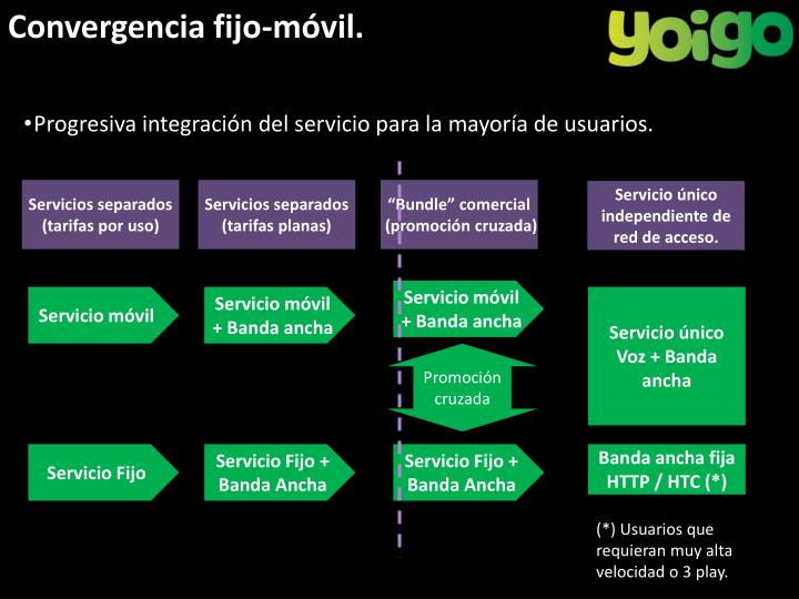 Convergencia fijo-móvil.