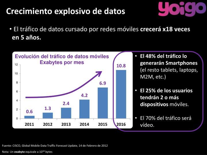 Crecimiento explosivo de datos