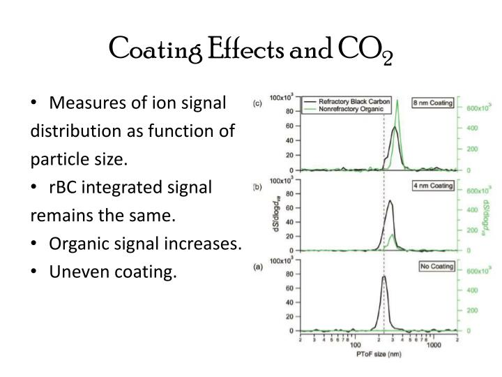 Coating Effects and CO