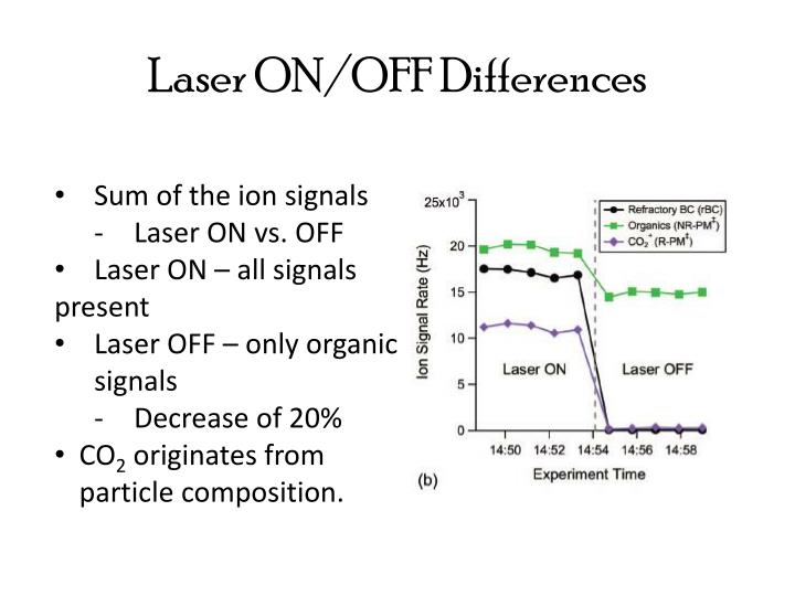 Laser ON/OFF Differences