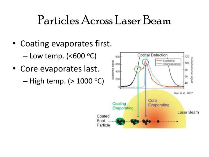 Particles Across Laser Beam