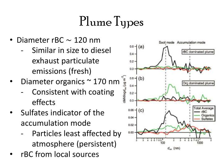 Plume Types