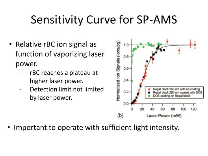 Sensitivity Curve for SP-AMS