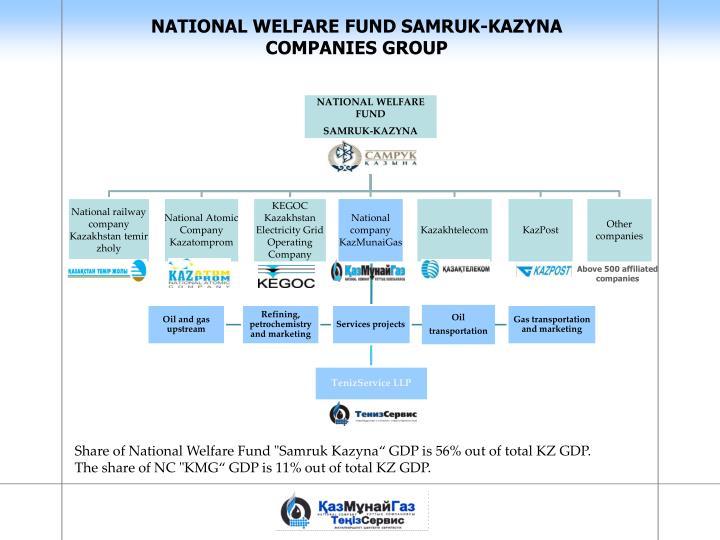 NATIONAL WELFARE FUND SAMRUK-KAZYNA