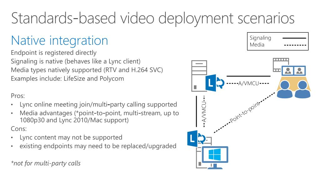 PPT - Video Conferencing Solutions Interoperable with Lync