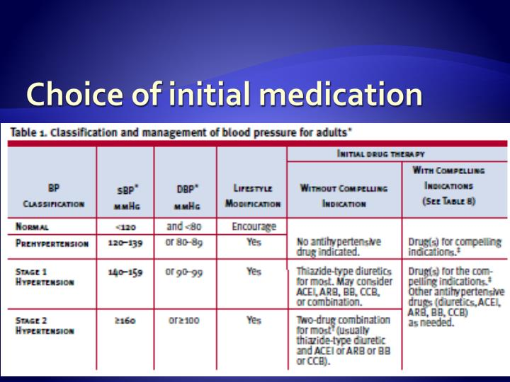 Choice of initial medication