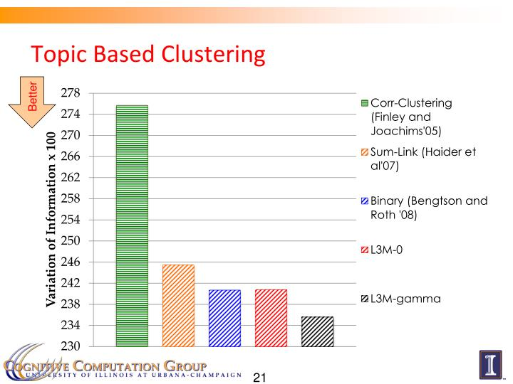 Topic Based Clustering
