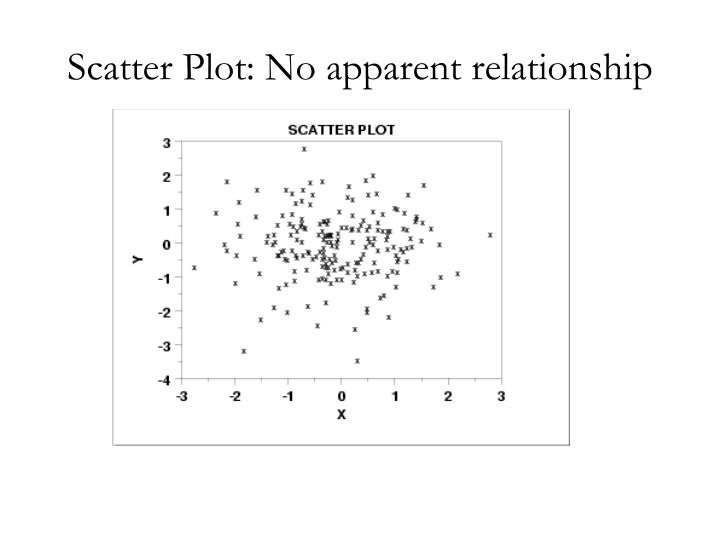 Scatter Plot: No apparent relationship