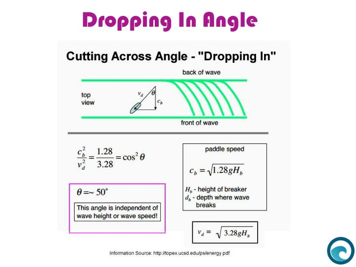 Dropping In Angle