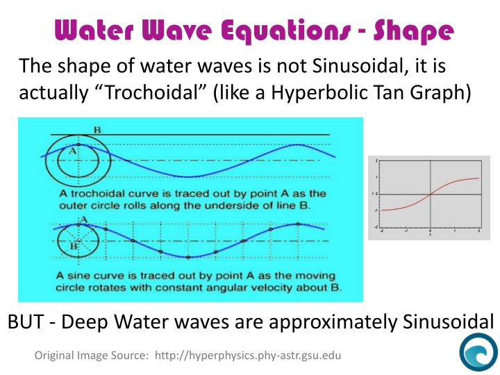 The shape of water waves is not Sinusoidal, it is